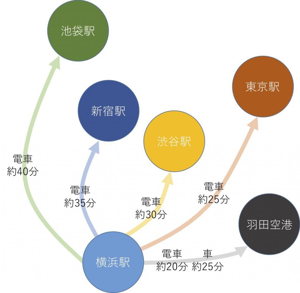 横浜から主要駅へのアクセス